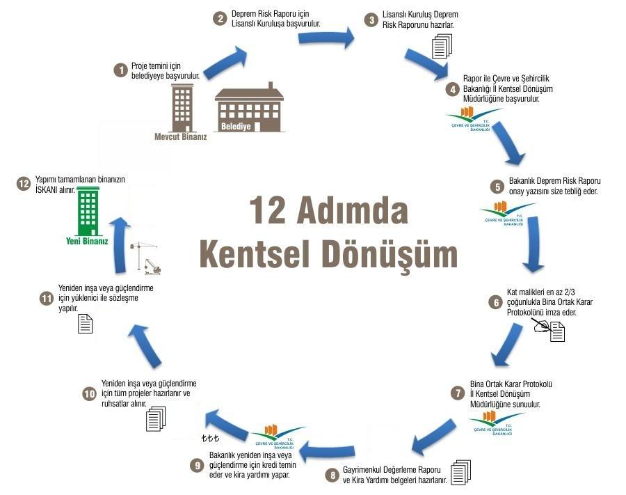 kentsel-donusum-01